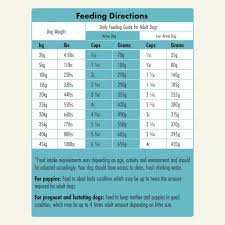 Dog Food Chart By Weight And Age Chicken Dinner With Pumpkin Weruva Because We Luvya