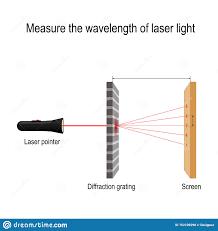 Wavelength Of Laser Light Formula Measure The Wavelength Of Laser Light Diffraction Grating