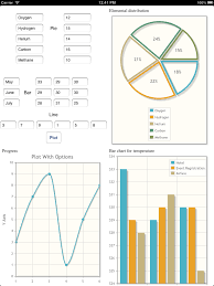 Jquery Scatter Chart Draw Bar Graph Pie Chart Scatter Graph Using Core Plot