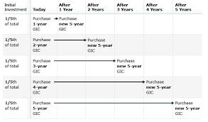 Td 5 5 Chart Gic Laddering Plan Td Canada Trust