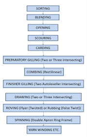 Process Flow Chart Of Yarn Dyeing Wiring Library