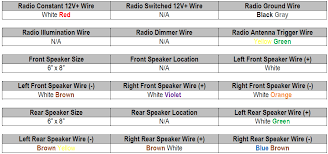 2000 mustang stereo wiring diagram radio wiring diagram for 2001 2003 grand marquis radio wiring diagram at 1997 Mercury Grand Marquis Radio Wiring Harness