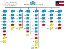 Battle Chart File First Battle Of Manassas Confederate Order Of Battle