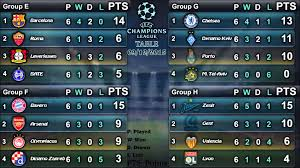 uefa champions league 2016 16 results table top scorers group stage 09 12 2016