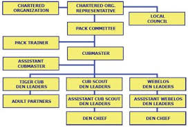 Our Committee Cub Scout Pack 107 Webster Ny