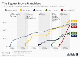 Movie Box Office Charts Chart The Biggest Movie Franchises Statista