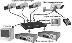 Реферат по дисциплине Системы мультимедиа Современные системы  Схема работы аналоговых систем видеонаблюдения представлена на рисунке 3 1