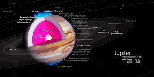 jupiter simple english the encyclopedia diagram of jupiter