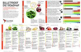 Bulletproof Chart The Complete Bulletproof Diet Roadmap Bulletproof Diet