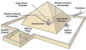 pyramid   homethe shafts in the bent pyramid are at an angle