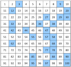 1 25 Number Chart Number Charts Counting By 1 From 1 To 100