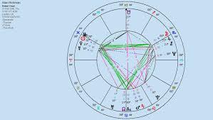 Alan_rickman_natal_chart Panastron Com