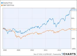 Davita Stock Chart Davita Healthcare Stock Up 52 In A Year Pure Play On