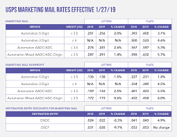 Usps Rate Chart 2019 2019 Postal Rate Increases And Tips To Reduce The Impact On