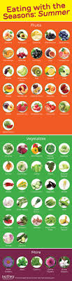 Chart Of Different Food Items Eating With The Seasons Summer Eat Seasonal Raw Food