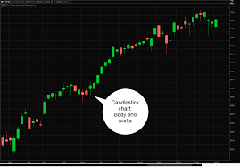 Candlestick Chart App Line Bar And Candlestick Three Chart Types For Tra