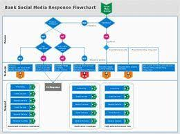 Image Result For Marketing Flow Chart Template Project