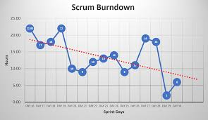 Burn Down Chart And Burn Up Chart Practical Application Burn Up Burndown Charts In Scrum