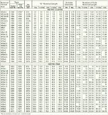 Detailed Helical Coil Insert Chart Helicoil Strength Chart
