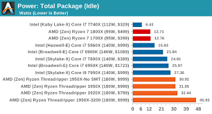 Cpu Energy Consumption Chart Power Consumption And Distribution The Amd Ryzen