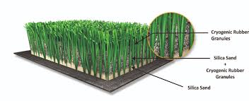 artificial football turf. There Are Several Significant Reasons To Use FieldTurf Artificial Grass For Futsal Pitches: Football Turf