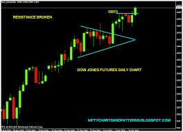 Dow Jones Industrial Average Futures Chart Djia Futures Quote Dow Jones Live Chart Cnn Xbt Bitcoin Us