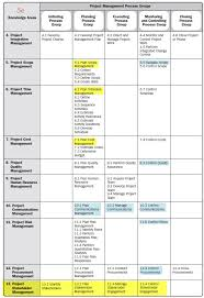 Pmp Process Chart 5th Edition Knowledge Area And Process Changes In The Pmbok 5th Edition