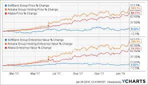 Softbank The Better Alternative To Alibaba Than Altaba