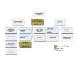 22 Inquisitive Department Of Transport Organisation Chart