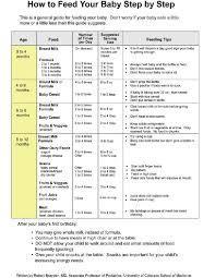 General Eating Schedule However Breastfed Babies Drink 1