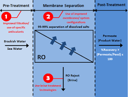 Reverse Osmosis Recovery Rate