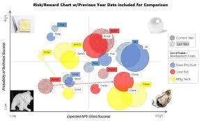 Bubble Chart Risk Management Risk Reward Bubble Charts More Than Just A Pretty Output