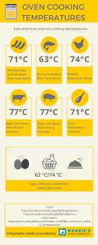 Best 25 Temperature Chart Deas On Pnterest Meat New York