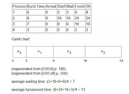 Gantt Chart Fcfs Scheduling Algorithm How To Implement A C Program For Preemptive Priority