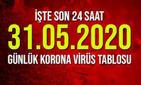 Milyonlarca kişi alınan tedbirlerin vaka ve vefat sayılarına nasıl yansıdığını merak ediyor. 31 Mayis Korona Virus Tablosu Paylasildi