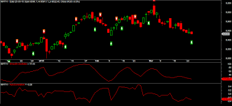 High Probability Bottom In Nifty Future April Series Outlook