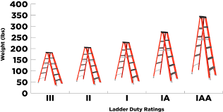 Ladder Ratings Chart Standdown4safety Series Ladders Tsc Training Academy