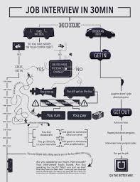 uber job interview ads of the world job interview