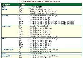 Similiar Rifle Ammunition Conversion Keywords
