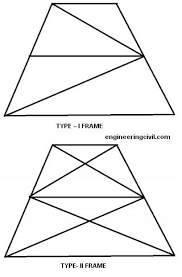 Type of picture frame Wood Typesofframes Civil Engineering Portal Index Of wpcontentuploads201107