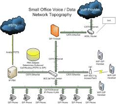 basic phone system deployment voip supply basic voip phone system implementation