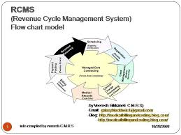 Revenue Cycle Management Flow Chart Revenue Cycle Management For Hospitals O Authorstream