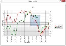 Wpf Charts Part 4 C Hardcore Programming