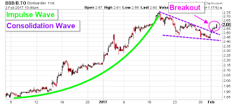 Bombardier Stock Tse Bbd B Is Targeting This Important Level