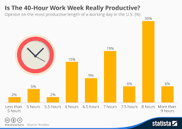 Chart Is The 40 Hour Work Week Really Productive Statista