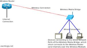 wireless ac media bridge trendnet tew 800mb excitingip net wireless media bridge architecture diagram