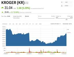 Kroger Stock Quote Amazing KR Stock KROGER Stock Price Today Markets Insider