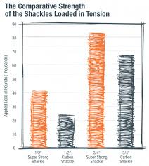 Shackle Load Chart Shackle Archives Page 2 Of 2 Columbus Mckinnon Blog