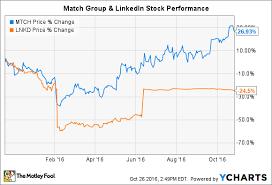 Better Buy Linkedin Corporation Vs Match Group The