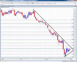 Eur Usd Forecast Feb 2 6 Forex Crunch